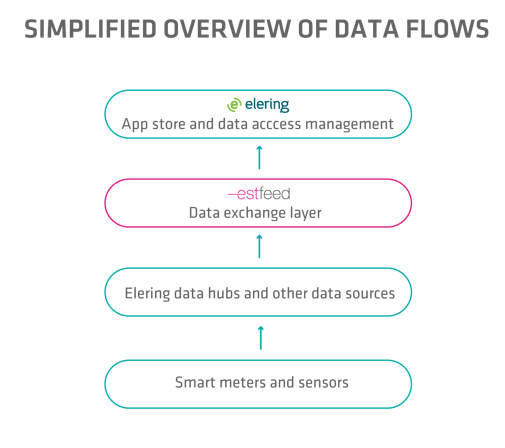 Simplified overview of data flows3.PNG